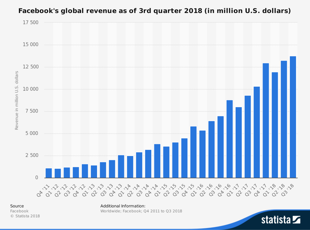 Chart showing Facebook revenue increasing from 2012 to 2017