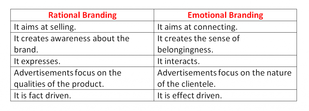 Differences between Rational Branding and Emotional Branding