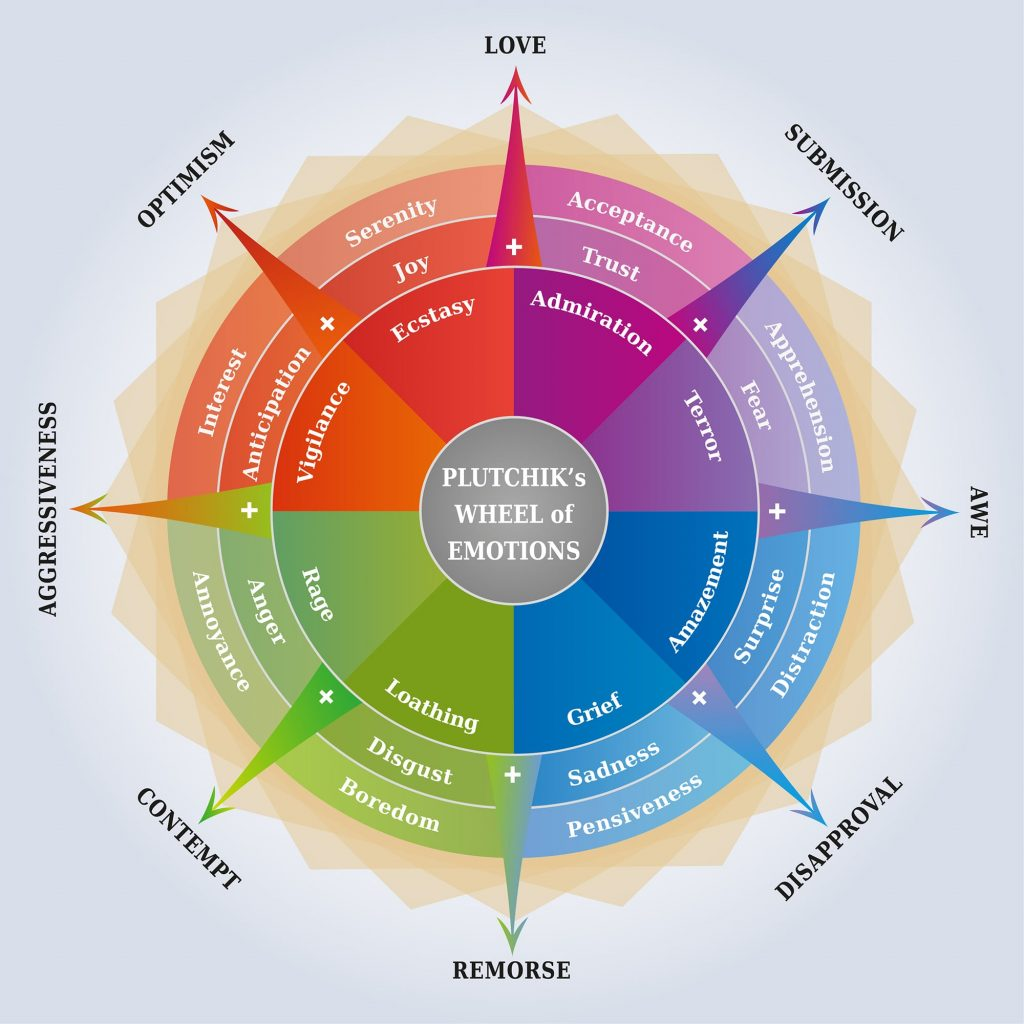 Plutchik's Wheel of Emotions for Emotional Branding