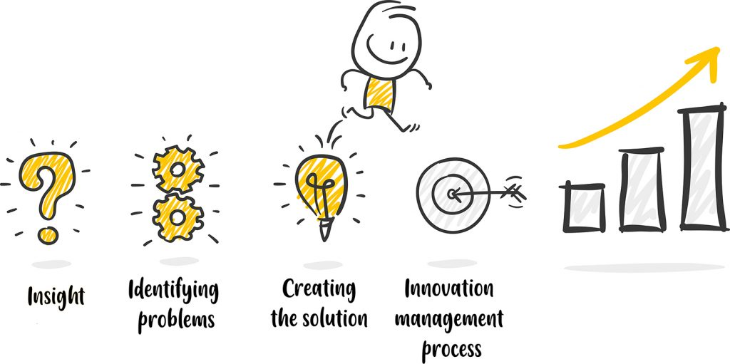Organizational Innovation - This picture illustrates the four stages of innovation