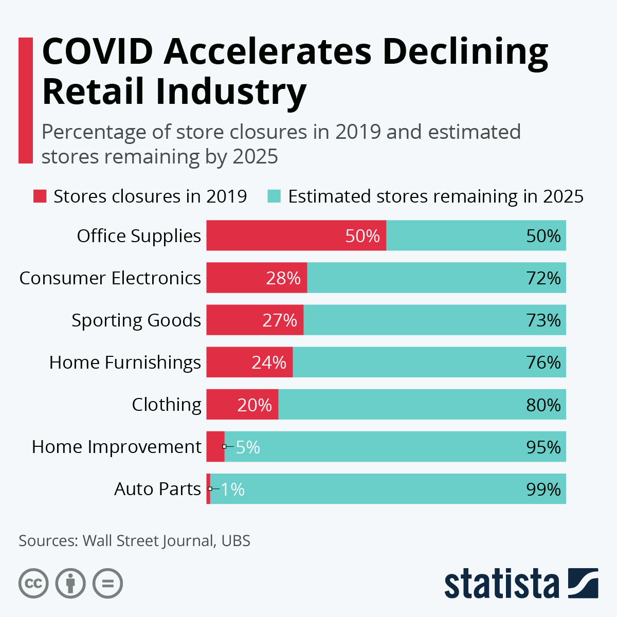 Statistics on how Covid accelerates declining retail industry