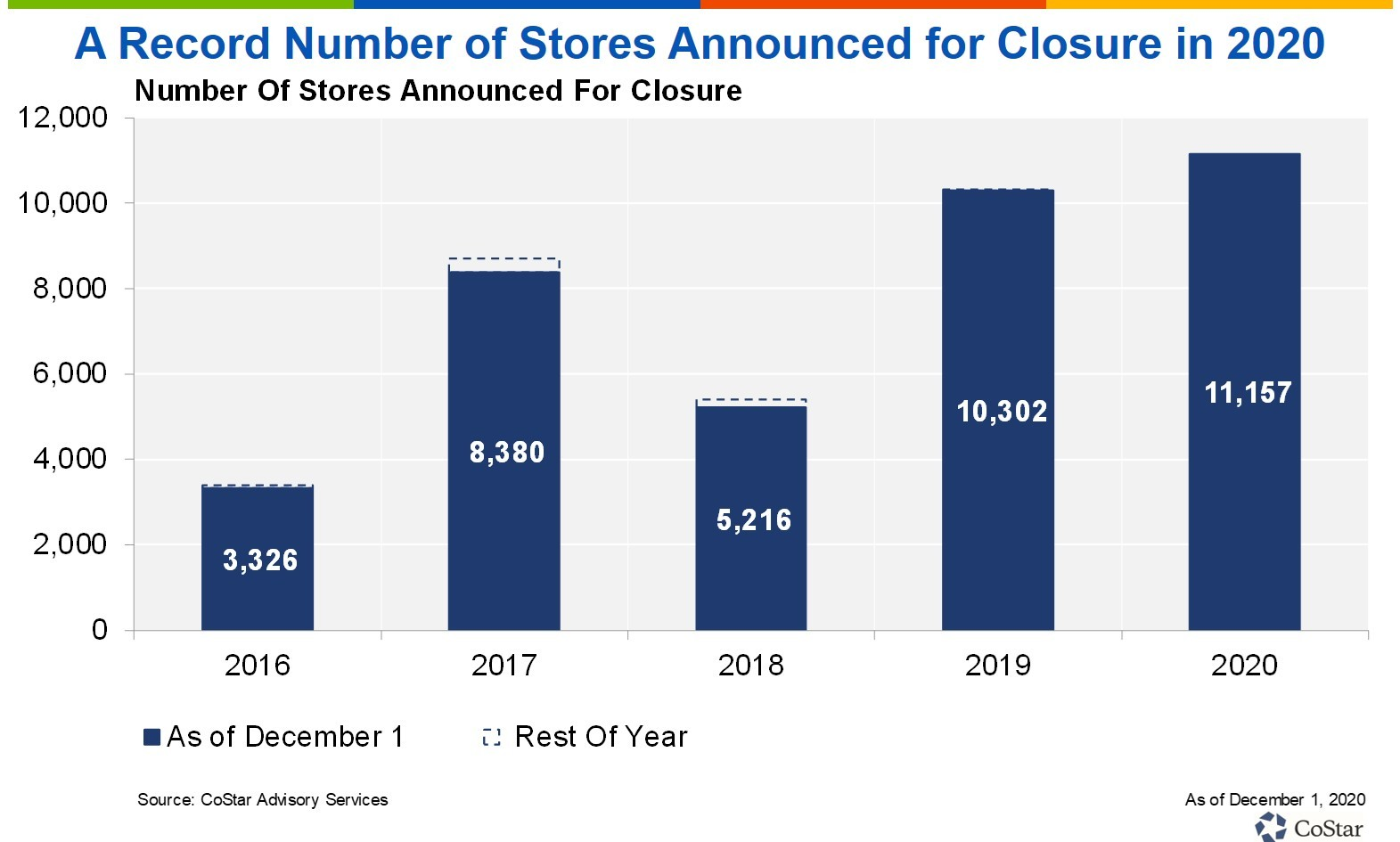 A graph showing the increase in the number of retail stores announced for closure in 2020