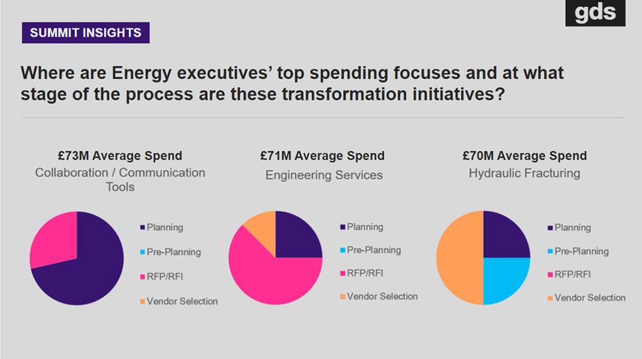 Summit Insights from Energy Executives