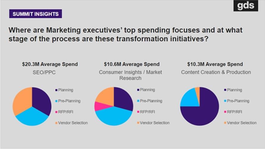 Summit Insights 1 - Marketing strategies 2021